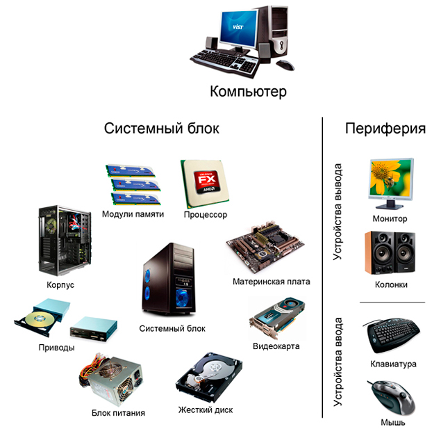 Упрощенная схема компьютера